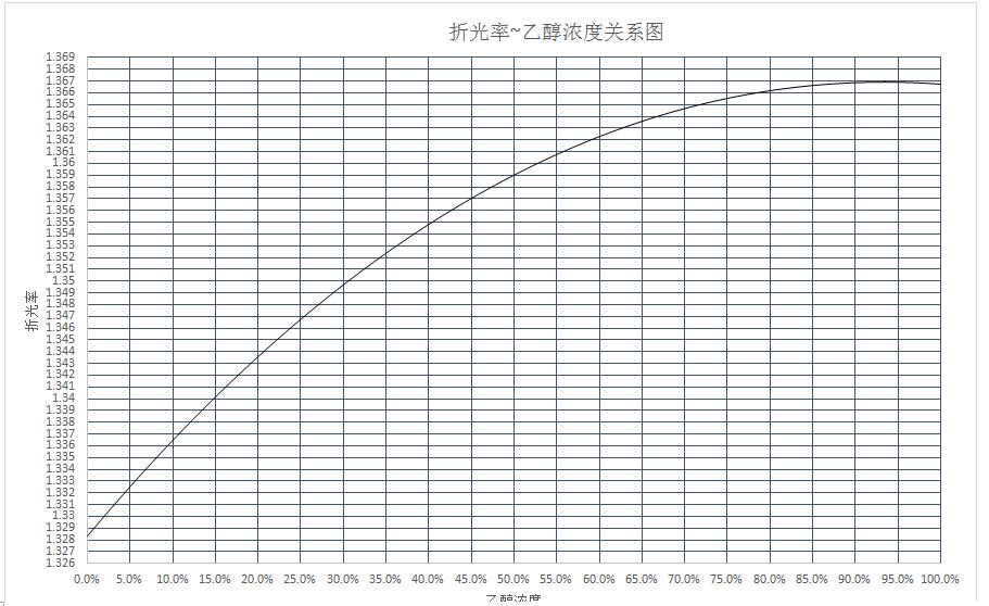 乙醇与钠�yn�_乙醇浓度与折光率对应关系表